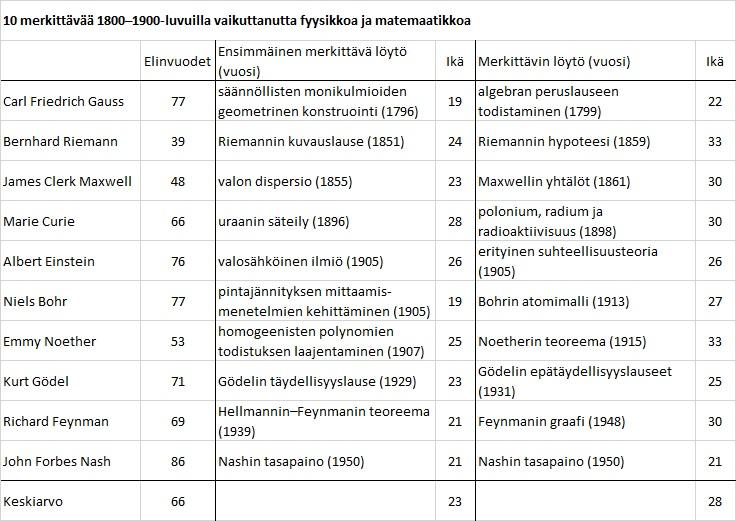 10 merkittävää 1800–1900-luvuilla vaikuttanutta fyysikkoa ja matemaatikkoa